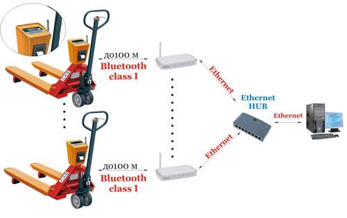 решение по учету весовых грузов, перемещаемых на складе с помощью весовых гидравлических тележек CPS CAS
